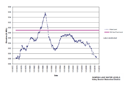 SL water levels 1972-2012